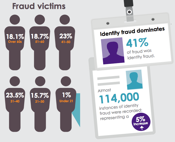 identity fraud UK